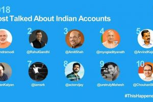 Check out top 10 most talked about Indian Twitter accounts in 2018