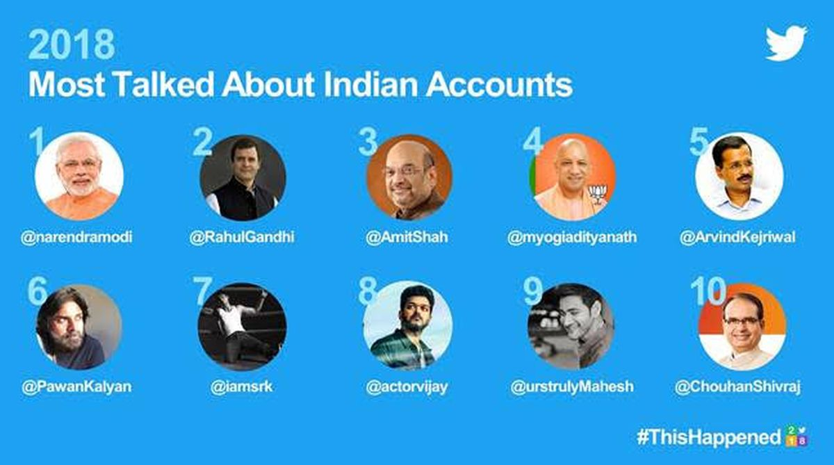 Most talked about Indian Twitter accounts, top 10 Twitter accounts, Narendra Modi, Twitter hashtags