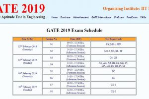 GATE 2019 examination schedule released at gate.iitm.ac.in | Check direct link here