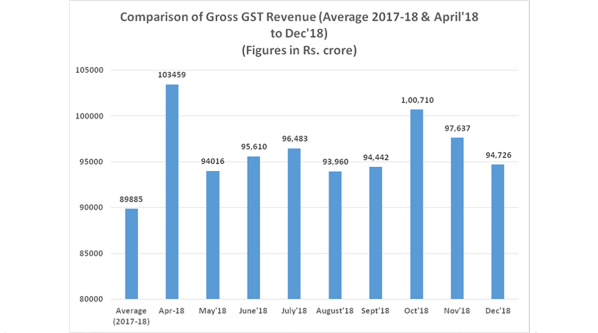 Rs 94726 crore collected as GST revenue in December 2018