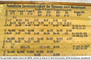 Invention of the periodic table