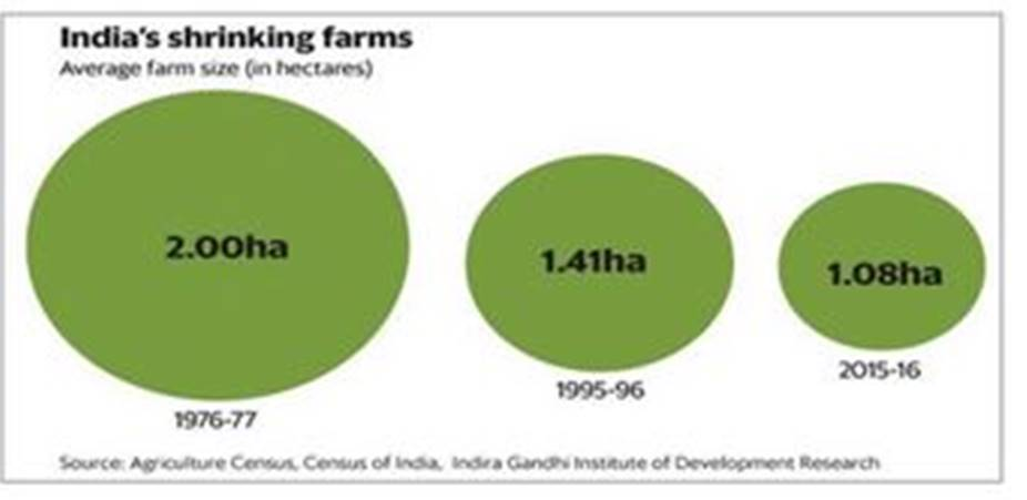Farm crisis, agrarian crisis, Farm loan waivers, loan waivers, Indian farmers, Indian agriculture, Indian temples