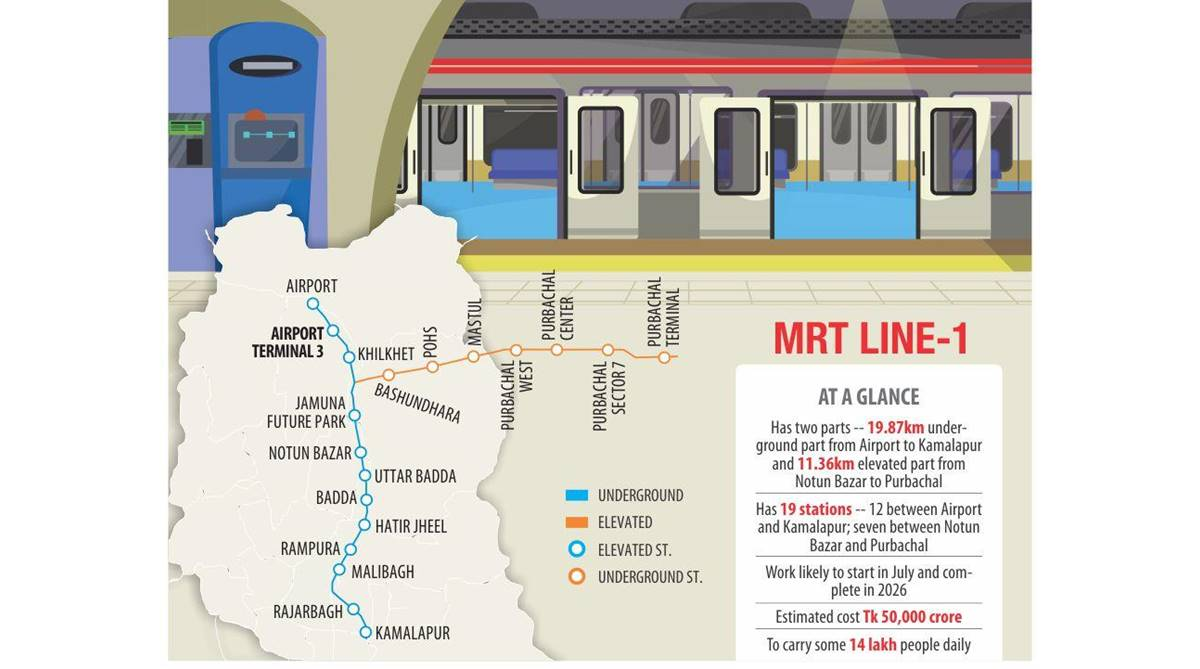 Bangladesh Metro, Bangladesh Underground Metro, Bangladesh Elevated Metro, Metro Rail, Japan funding, dhaka mass transit company, MRT Line-1, MRT Line-6