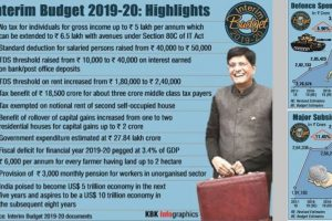 Interim Budget 2019 Highlights | PM-KISAN, tax rebate and other announcements
