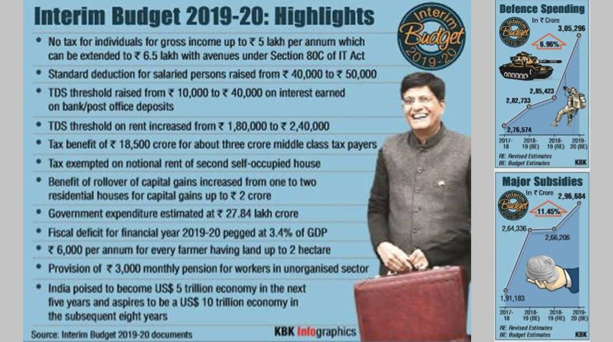 Interim Budget 2019 Highlights, PM-KISAN, Tax rebate, Budget 2019 Highlights, Piyush Goyal