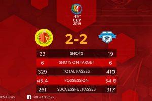 AFC Cup: Minerva Punjab, Abahani Dhaka share points