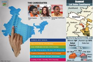 Constituency watch: Prestige battle for Trinamool, BJP in Asansol