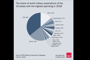 India, China among five biggest military spenders, says SIPRI report