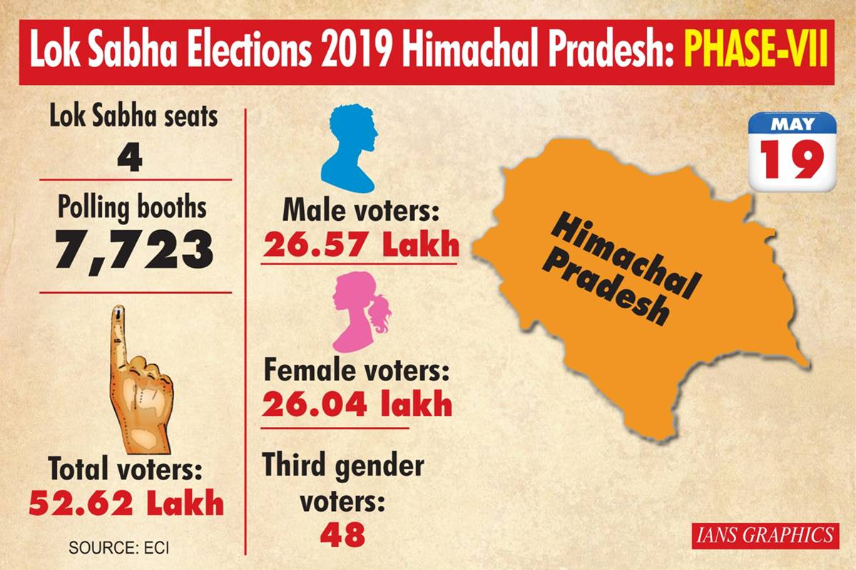 Over 53 lakh voters to decide fate of 45 Himachal candidates