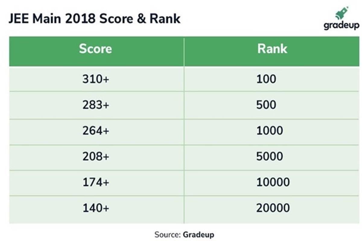 JEE Main 2019, NTA ranking system, NTA, Gradeup, National Testing Agency, CBSE, NIT, IIT, JEE, JEE Advanced