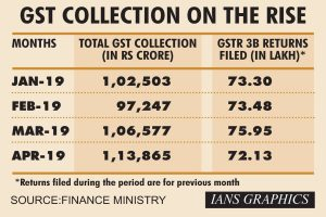 April GST collection exceeds Rs 1.13 lakh crore, highest leap since roll-out