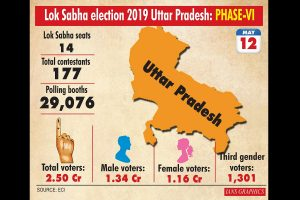 Uttar Pradesh records just above 50 per cent voting till 5 pm in sixth phase
