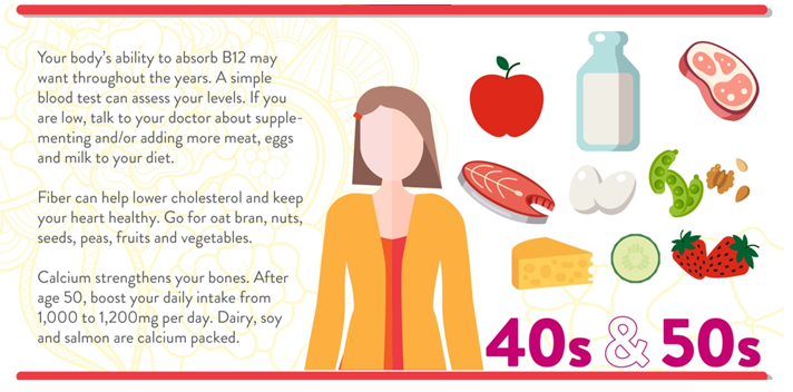 Women, Nutrition, Vitamin B12, Diet for women, Dr. Ganesh Kade, Associate Director Medical & Scientific Affairs at Abbott Nutrition, National Heart, Lung, and Blood Institute, cholesterol-lowering fiber, Journal of the American College of Nutrition, The American Journal of Clinical Nutrition
