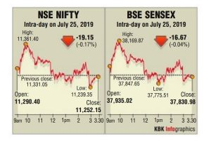 Equity indices volatile on F&O expiry