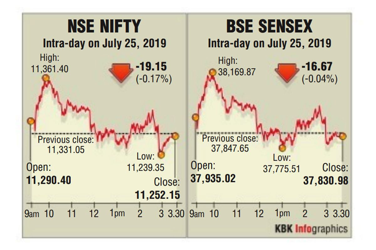 Equity indices, Sensex, Nifty, Bombay Stock Exchange