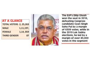 Kharagpur bypoll litmus test for TMC, BJP