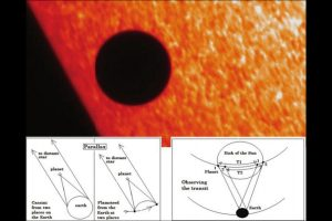 The shadow play of planets