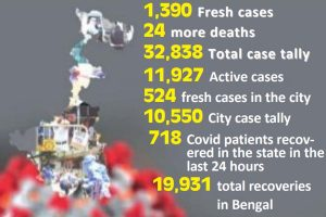 Bengal's Covid situation less alarming than most other states: Home dept