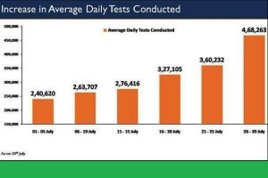India tests a total of 1.82 crore COVID samples