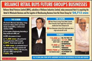 Reliance Retail buys Kishore Biyani's Future Group businesses for Rs 24,713 cr