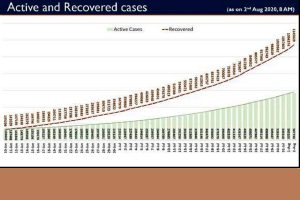India records highest ever single day COVID-19 recoveries