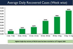COVID-19: Record highest single-day recoveries registered, reach 70.38%