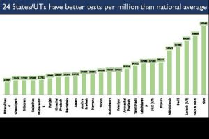 India crosses milestone, conducts more than 2 crore COVID tests