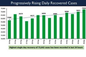 India continues with COVID recoveries spike; highest ever single day record of 73,642 in last 24 hours