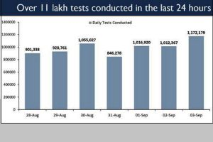 COVID updates: India witnesses unprecedented surge in daily testing