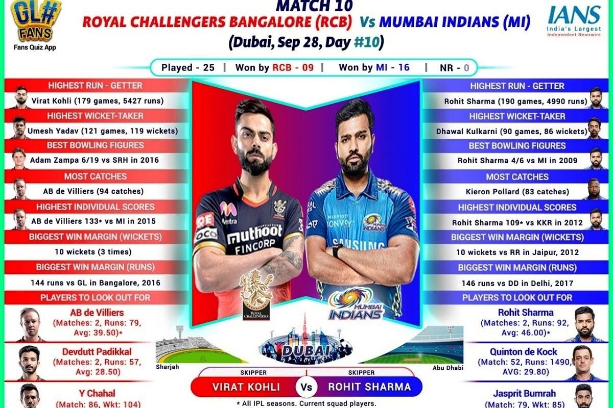 RCB, Dubai, Rohit Sharma, Virat Kohli, IPL, Mumbai Indians, MI, Kolkata Knight Riders, KKR, AB de Villers, KXIP, Dale Steyn