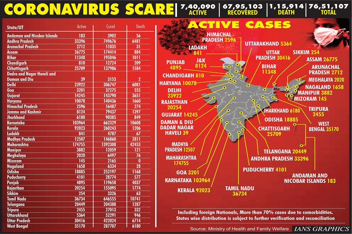 Covid-19 tally, daily cases, coronavirus, India