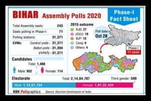 Bihar polls acid test for both candidates & voters; first phase polling today