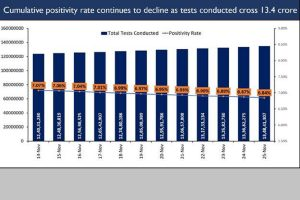 Exponential rise in India's COVID testing; cumulative tests nearing 13.5 crore