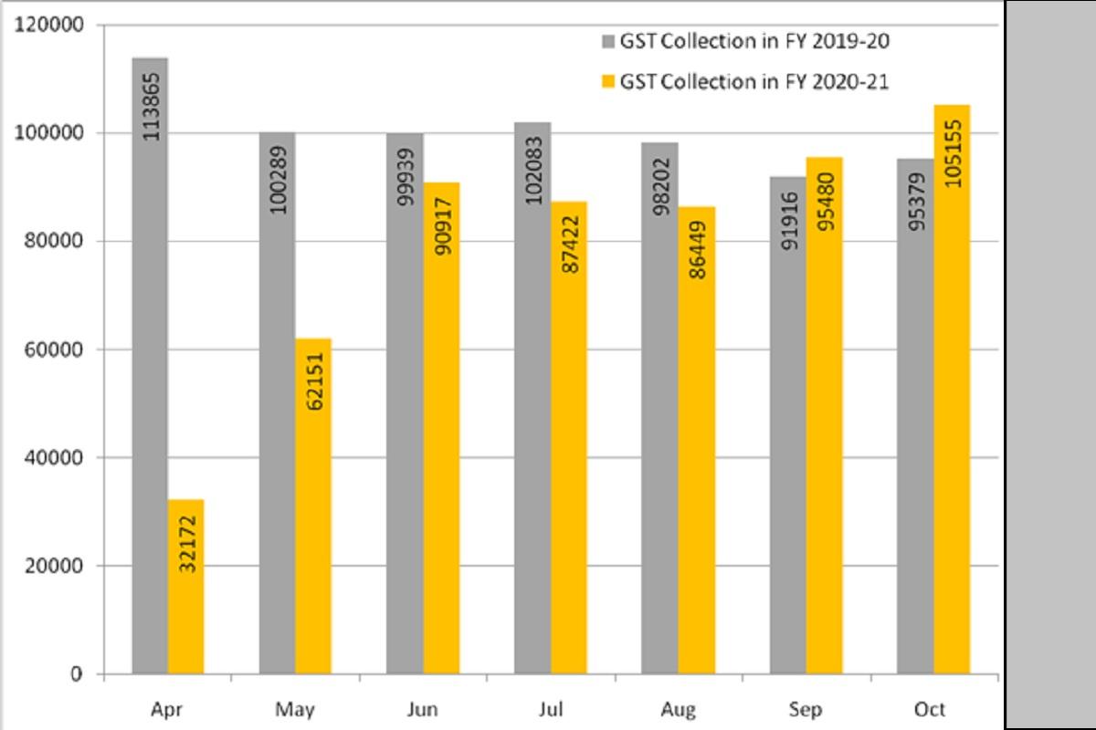 gross GST revenue, GST, CGST, SGST, IGST, Cess, GSTR-3B Returns