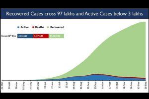 India reports less than 30K daily new cases continuously for last 13 days