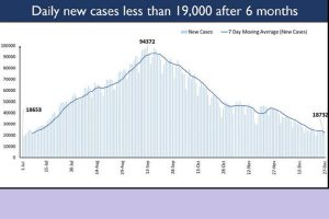 Covid19 trajectory: Daily new cases drop to 18,732 after 6 months