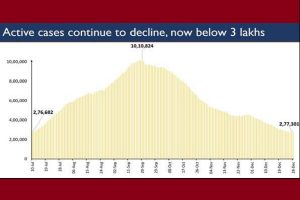 India's active caseload continues to decline, stands at 2.77 lakh today