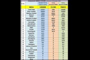 eSanjeevani telemedicine service records 1 million teleconsultations