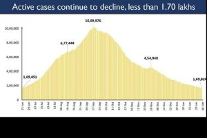 India's active COVID cases drop to less than 1.7 lakh today, now consist just 1.58% of total positive cases