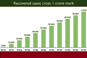 Total COVID recoveries cross 1 crore mark in India