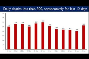 COVID update: Steady decline in number of deaths; daily fatalities below 300 continuously since last 12 days