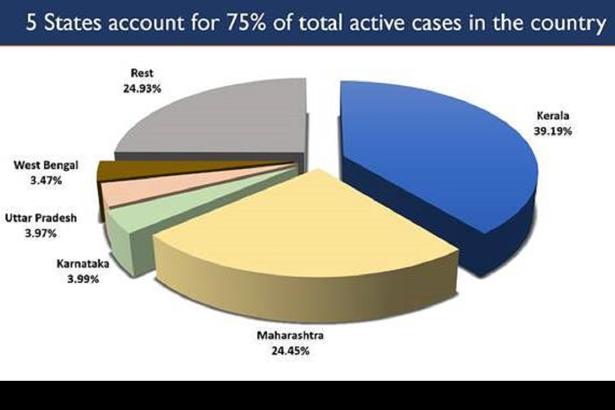 India's Active Caseload, COVID19 vaccination, COVID19