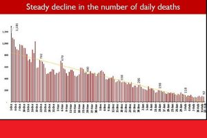 Steady decline in number of COVID deaths; daily fatalities below 100