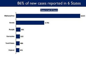Six states continue to report upsurge in COVID New Cases