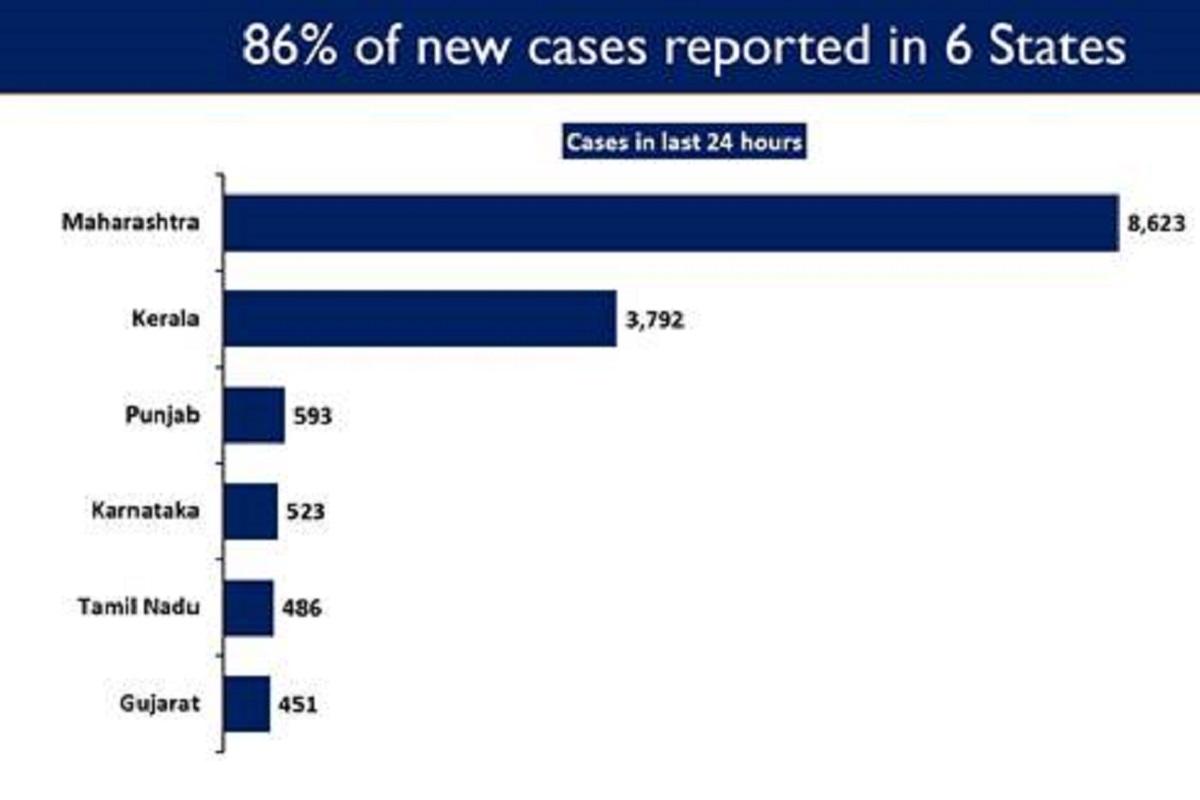 COVID New Cases, Maharashtra, Kerala, Punjab, Karnataka, Tamil Nadu, Gujarat