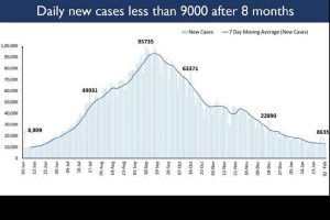 India's daily new COVID cases drop below 9,000 after 8 months, 8,635 new cases recorded in last 24 hours