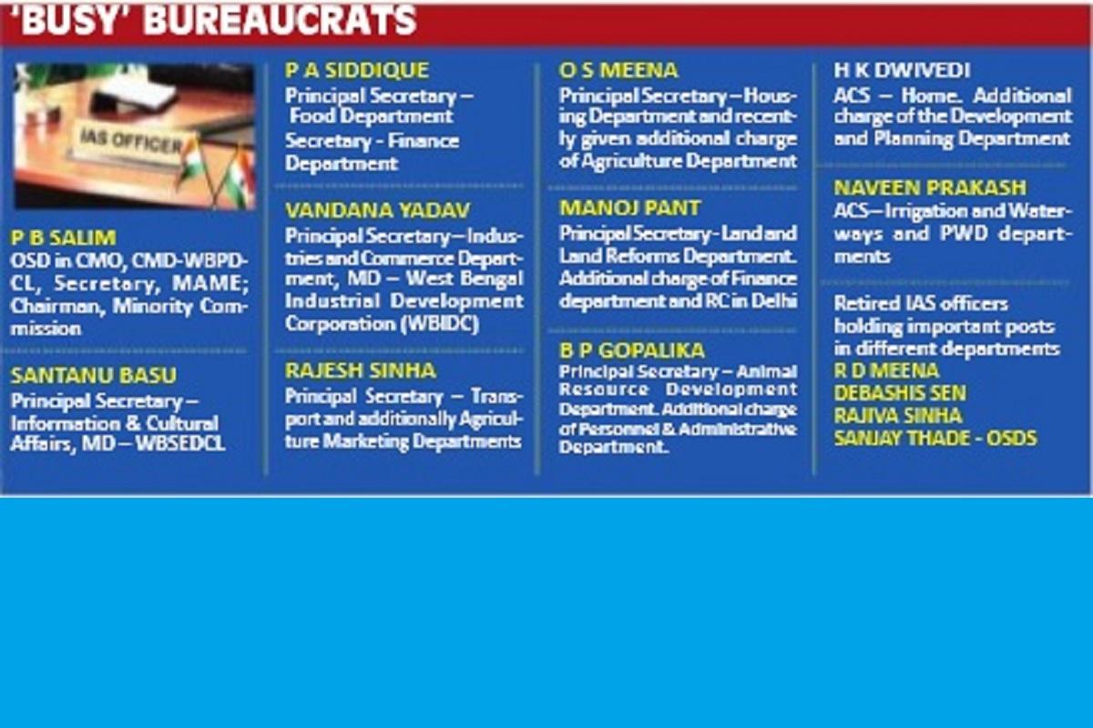 IAS officers, Kolkata, Mamata Banerjee, West Bengal Power Development Corporation