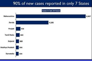 COVID Alert: Maharashtra, Kerala, Punjab, MP, TN, Gujarat and Chhattisgarh witness upsurge in daily new cases
