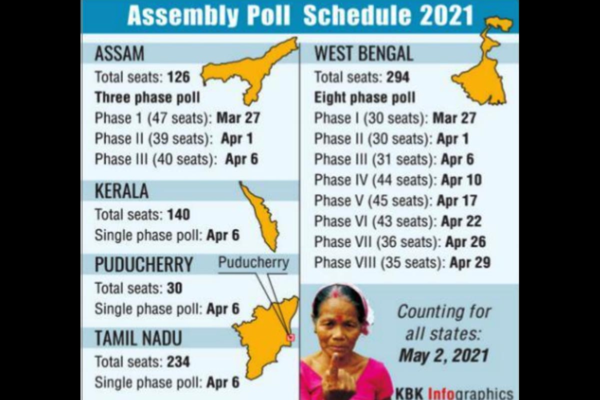 Assembly elections, West Bengal, Election Commission