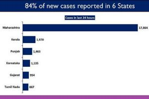 Five states continue to drive up India's active COVID cases